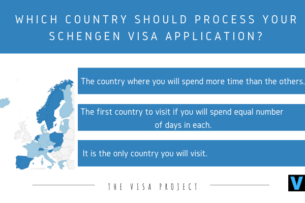 Which country for Schengen visa